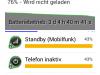 Alcatel One Touch Idol Mini: Gute Akku Ausdauer im Standby