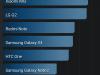 Allview V1 Viper S: AnTuTu Benchmark (Ranking)