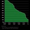 Nokia Lumia 530: Akku Statistik