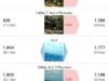 Wiko Wax GFX Bench - Vergleich Google Nexus 5 (1/2)
